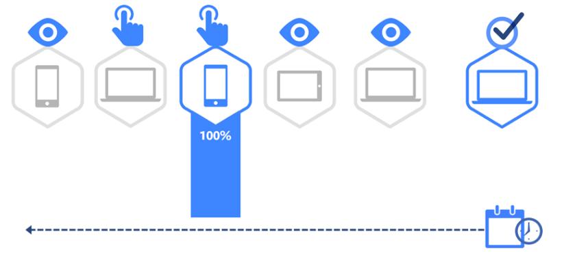 Ilustración del modelo de Last click en Facebook Attribution