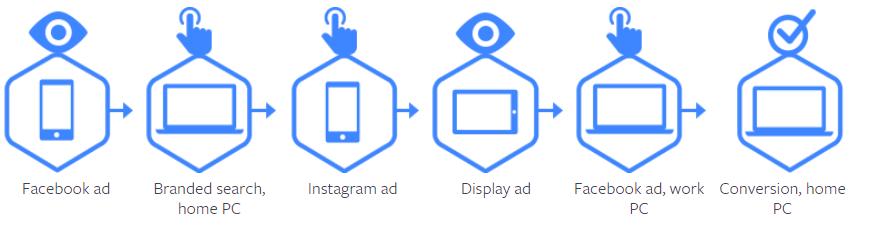 Ilustracion seguimiento basado en personas de Facebook Attribution